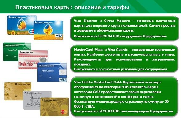 Кредит Банк Київ, адреси відділень